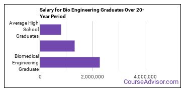 biomedical engineering salary compared to typical high school and college graduates over a 20 year period