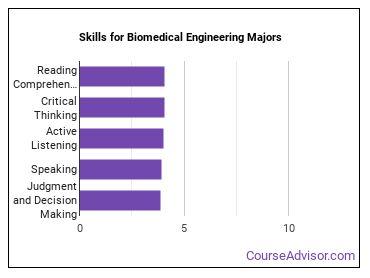Important Skills for Biomedical Engineering Majors