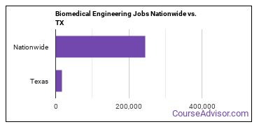 Biomedical Engineering Jobs Nationwide vs. TX