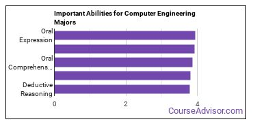 Important Abilities for CE Majors