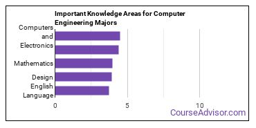 Important Knowledge Areas for Computer Engineering Majors