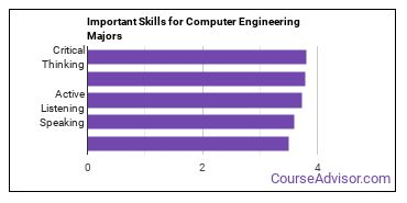 Important Skills for Computer Engineering Majors