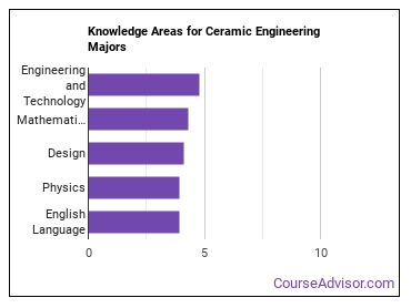 Important Knowledge Areas for Ceramic Engineering Majors