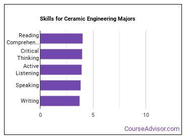 Important Skills for Ceramic Engineering Majors