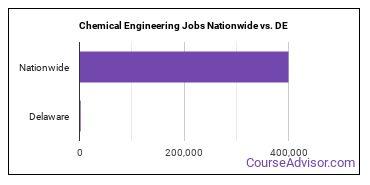 Chemical Engineering Jobs Nationwide vs. DE