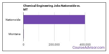 Chemical Engineering Jobs Nationwide vs. MT