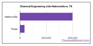 Chemical Engineering Jobs Nationwide vs. TX