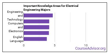 Important Knowledge Areas for Electrical Engineering Majors
