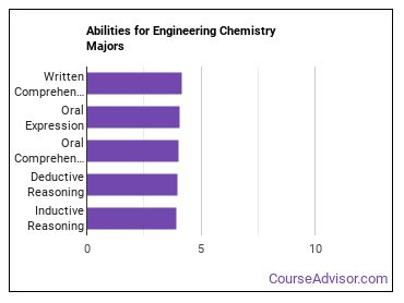Important Abilities for engineering chemistry Majors