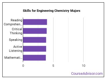 Important Skills for Engineering Chemistry Majors