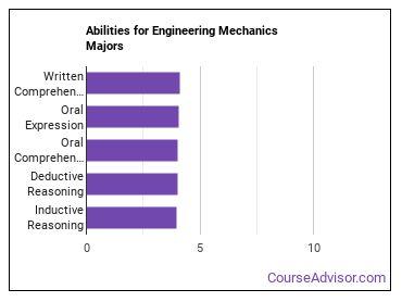 Important Abilities for engineering mechanics Majors