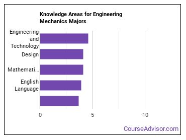 Important Knowledge Areas for Engineering Mechanics Majors
