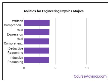 Important Abilities for engineering physics Majors