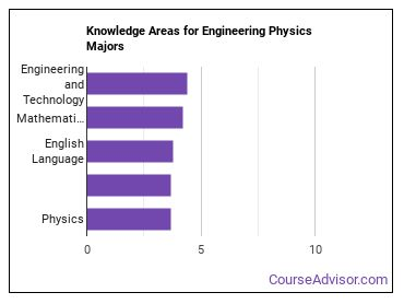 Important Knowledge Areas for Engineering Physics Majors
