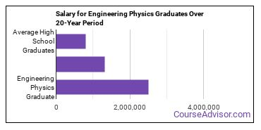 engineering physics salary compared to typical high school and college graduates over a 20 year period