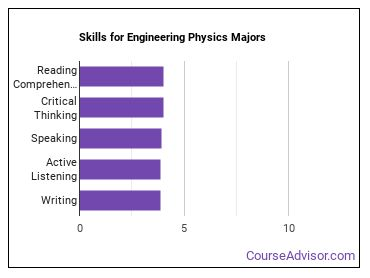 Important Skills for Engineering Physics Majors