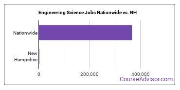 Engineering Science Jobs Nationwide vs. NH