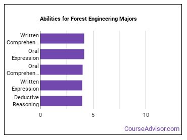 Important Abilities for forest engineering Majors