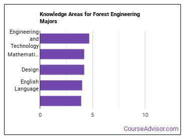 Important Knowledge Areas for Forest Engineering Majors