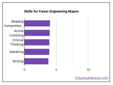 Important Skills for Forest Engineering Majors