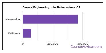 General Engineering Jobs Nationwide vs. CA