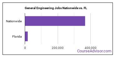 General Engineering Jobs Nationwide vs. FL