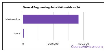 General Engineering Jobs Nationwide vs. IA