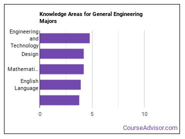 Important Knowledge Areas for General Engineering Majors