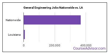 General Engineering Jobs Nationwide vs. LA