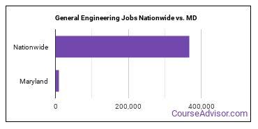 General Engineering Jobs Nationwide vs. MD