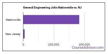 General Engineering Jobs Nationwide vs. NJ