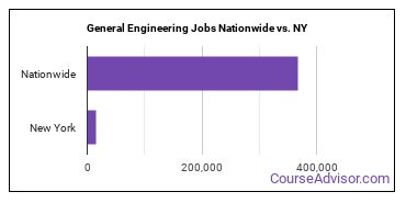 General Engineering Jobs Nationwide vs. NY