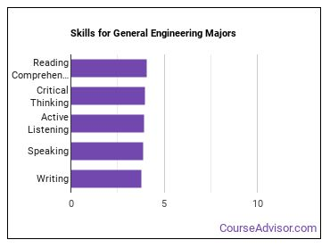 Important Skills for General Engineering Majors
