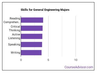 Important Skills for General Engineering Majors