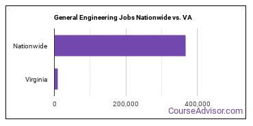 General Engineering Jobs Nationwide vs. VA