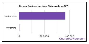General Engineering Jobs Nationwide vs. WY