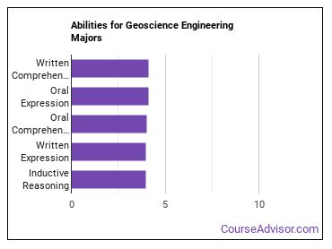 Important Abilities for geoscience engineering Majors