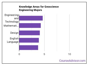 Important Knowledge Areas for Geoscience Engineering Majors