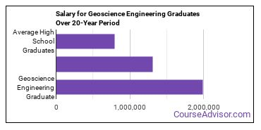 geoscience engineering salary compared to typical high school and college graduates over a 20 year period