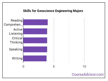 Important Skills for Geoscience Engineering Majors