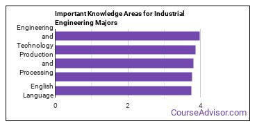 Important Knowledge Areas for Industrial Engineering Majors