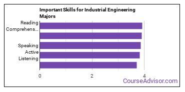 Important Skills for Industrial Engineering Majors