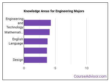 Important Knowledge Areas for Engineering Majors