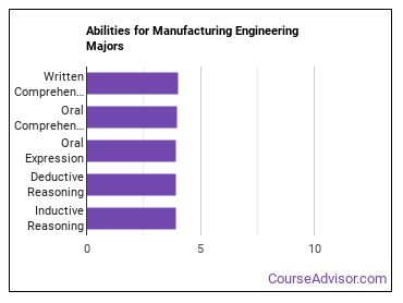 Important Abilities for manufacturing engineering Majors