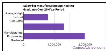 manufacturing engineering salary compared to typical high school and college graduates over a 20 year period