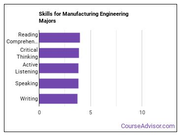Important Skills for Manufacturing Engineering Majors