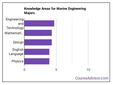 Important Knowledge Areas for Marine Engineering Majors