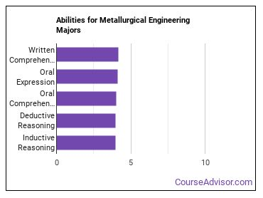 Important Abilities for metallurgical engineering Majors