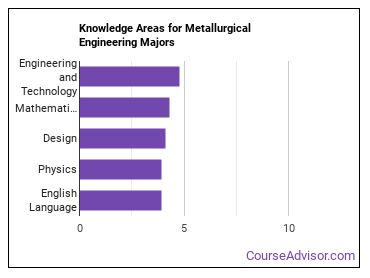 Important Knowledge Areas for Metallurgical Engineering Majors