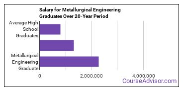 metallurgical engineering salary compared to typical high school and college graduates over a 20 year period